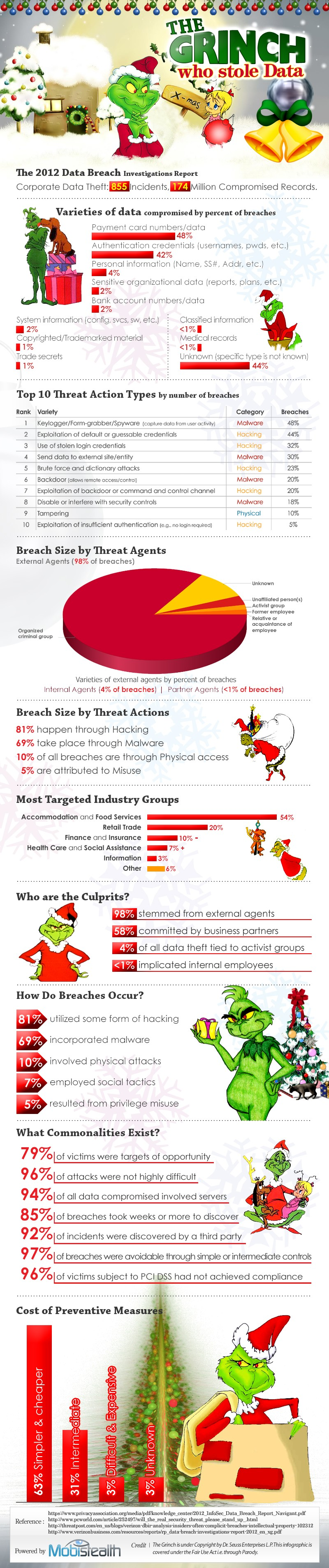 data security infographic