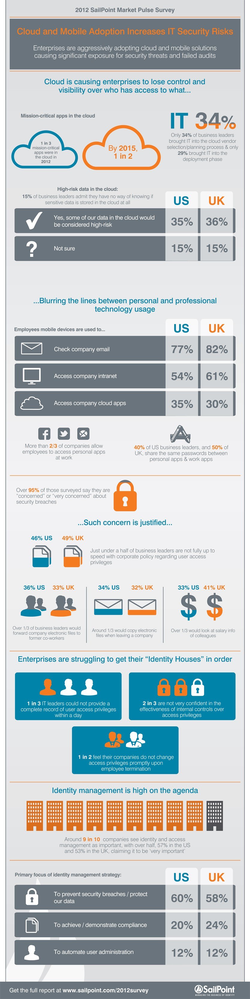 SAI301_Infographic - Market Pulse Survey_V11