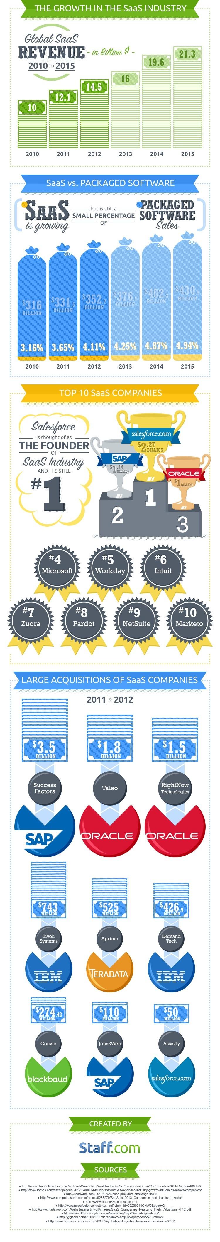 Staff-Infograph_SaaS-b