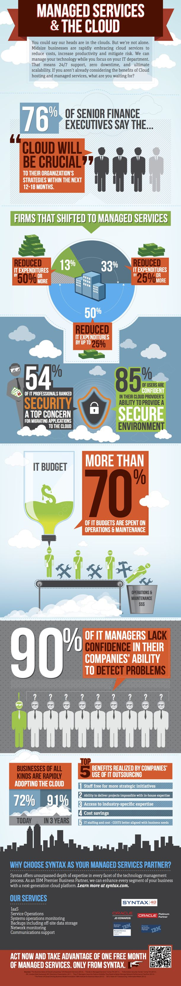 Cloud Infographic: Managed Services & The Cloud | CloudTweaks