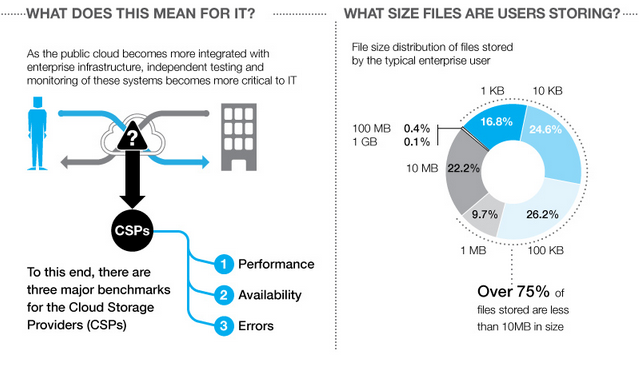 cloud-storage-providers