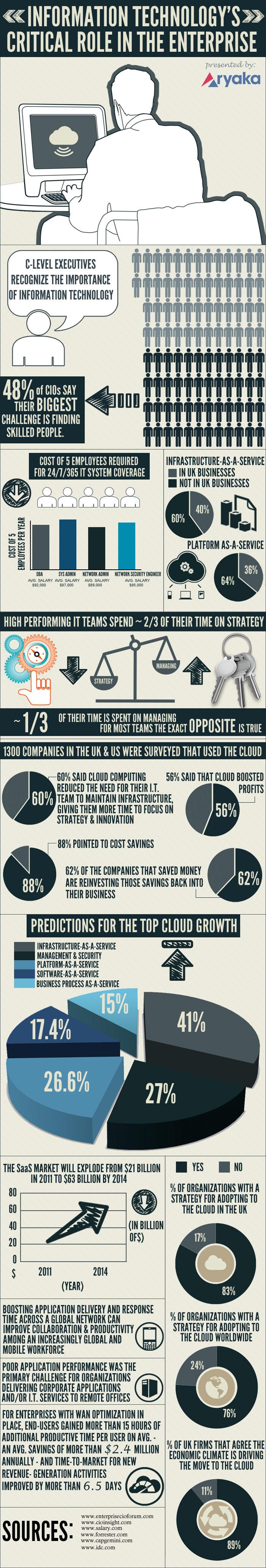 Infographic-IT