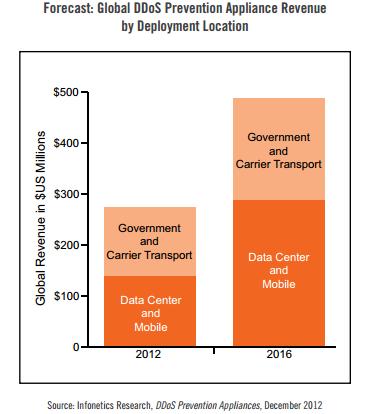 data-center-ddos