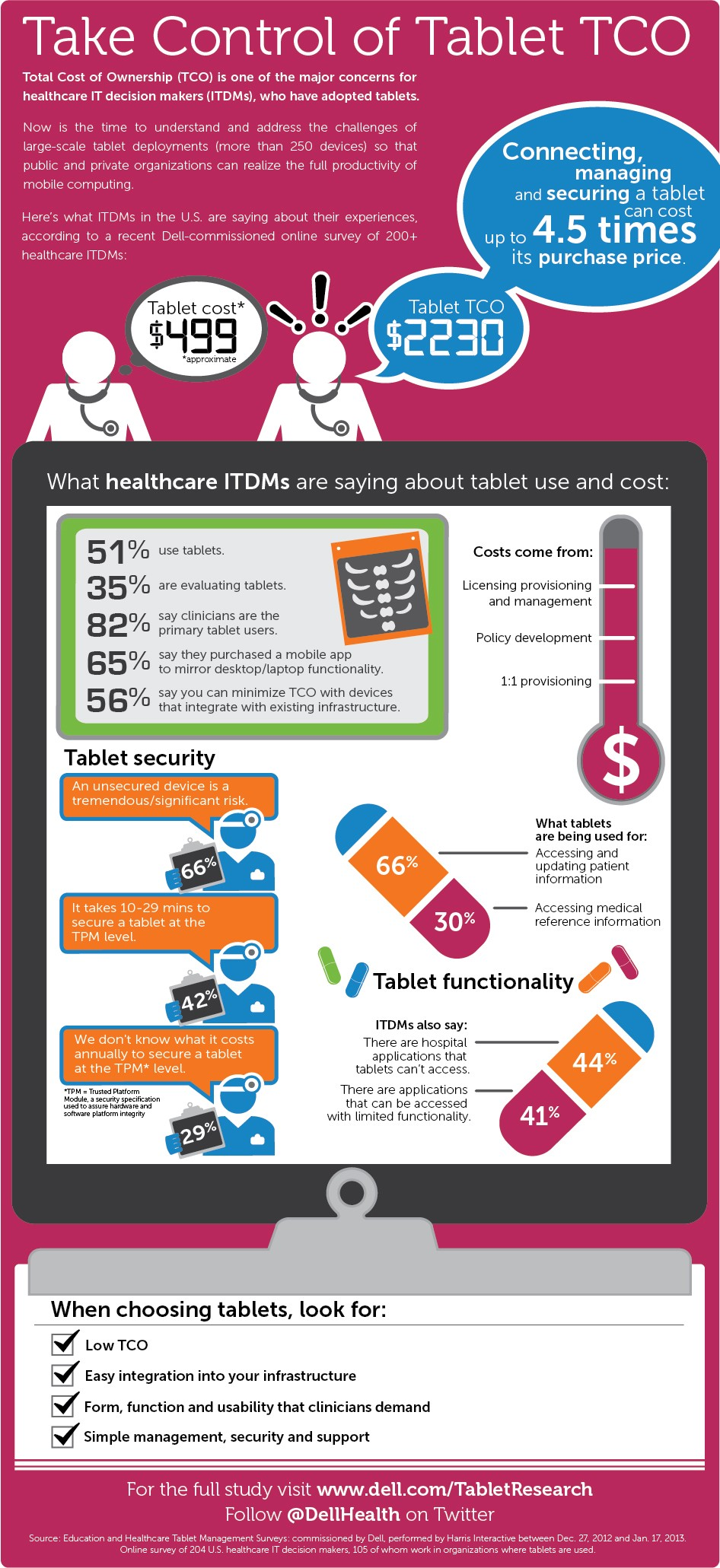 tablet-tco-healthcare-infographic