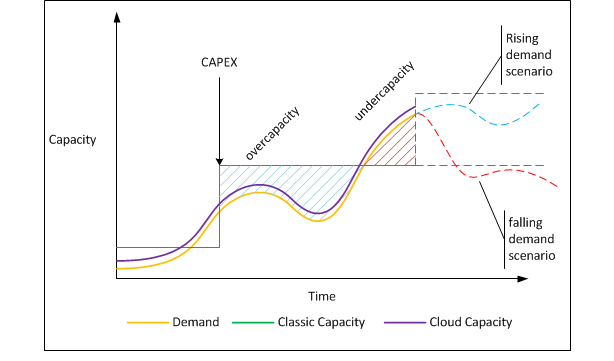 Capacity-Image