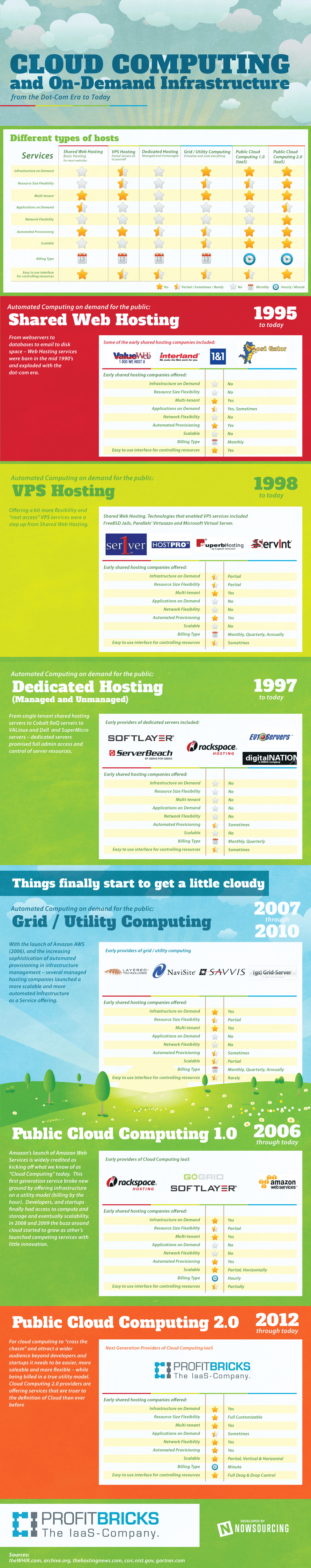 Cloud-Computing-On-Demand-Infrastructure-Infographic