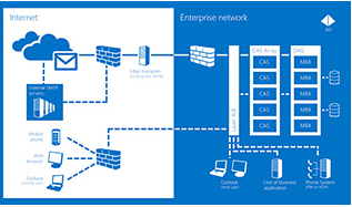 exchange-server-microsoft