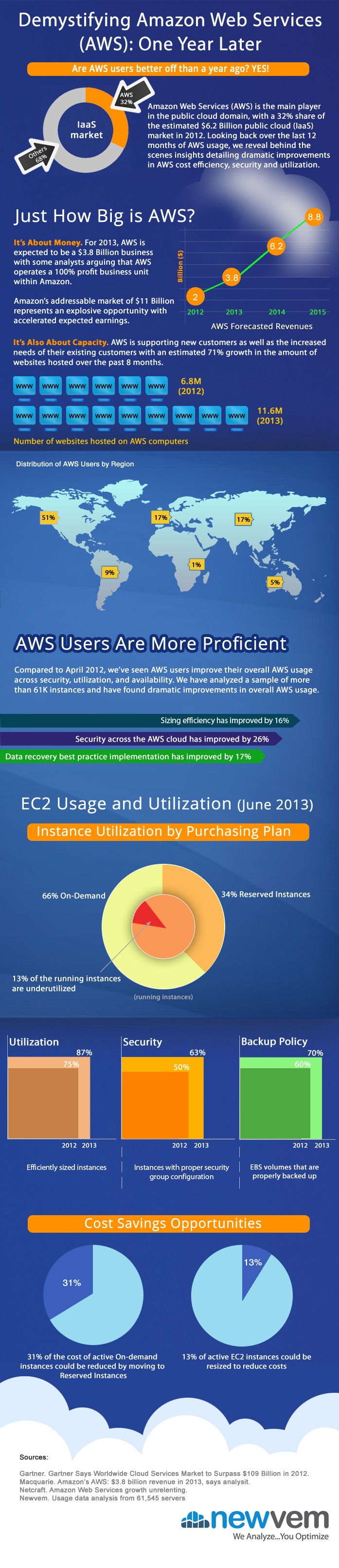 AWS-Cloud-Usage-Improvements