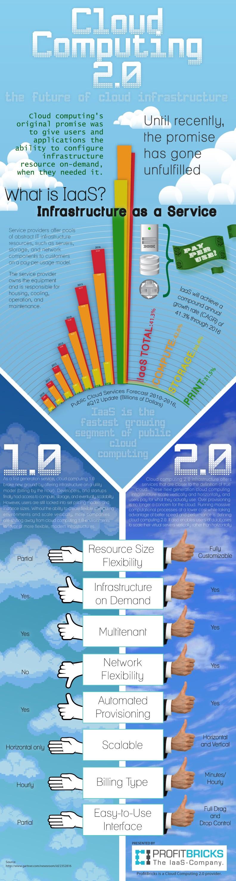 Cloud 1.0 vs 2.0
