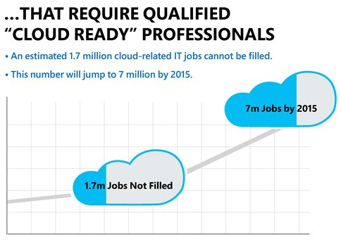 job-growth-cloud