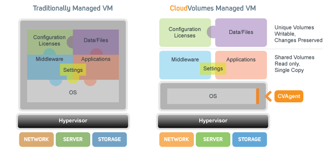 image-cloud-volumes