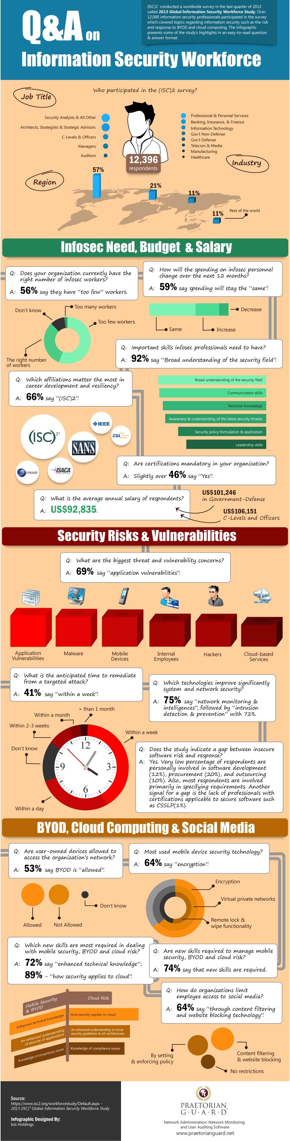 security-workforce