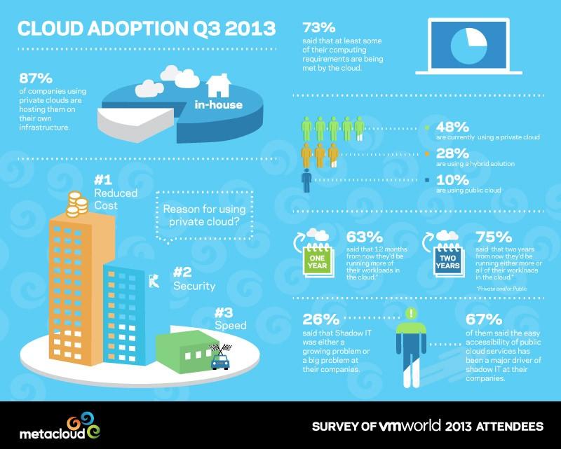 vmworld2013_infograph