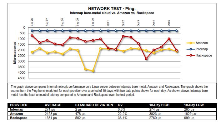 benchmark-network