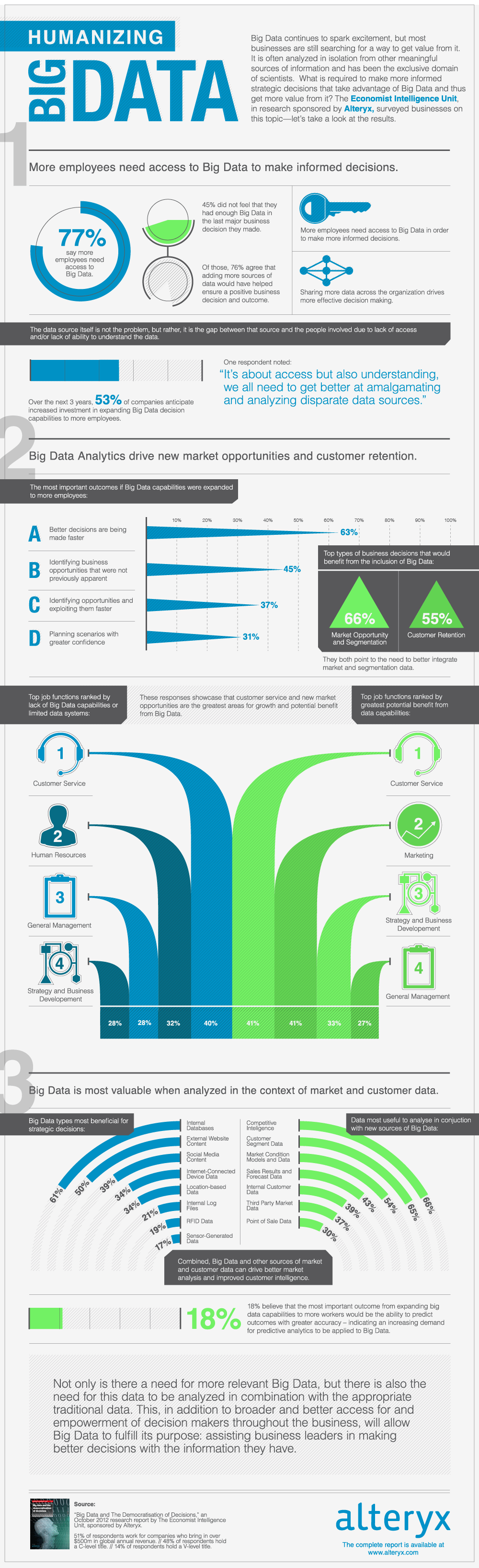 infographic-alteryx-data