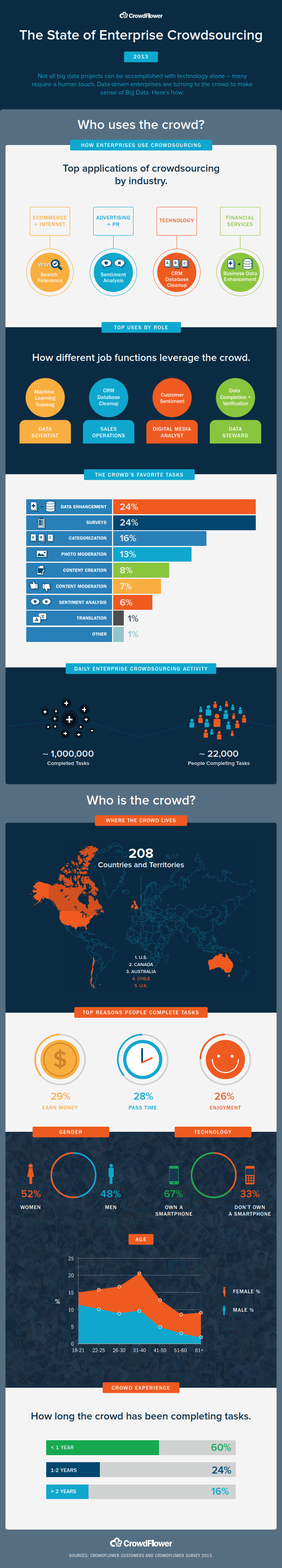 The State of Enterprise Crowdsourcing INFOGRAPHIC_001
