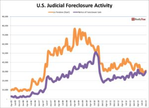 judicial_foreclosure_activity_oct_2013
