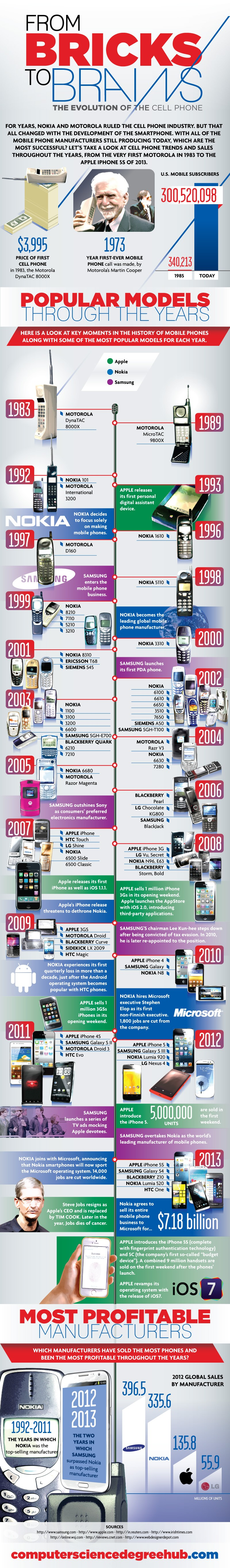 mobile-smartphones-evolution