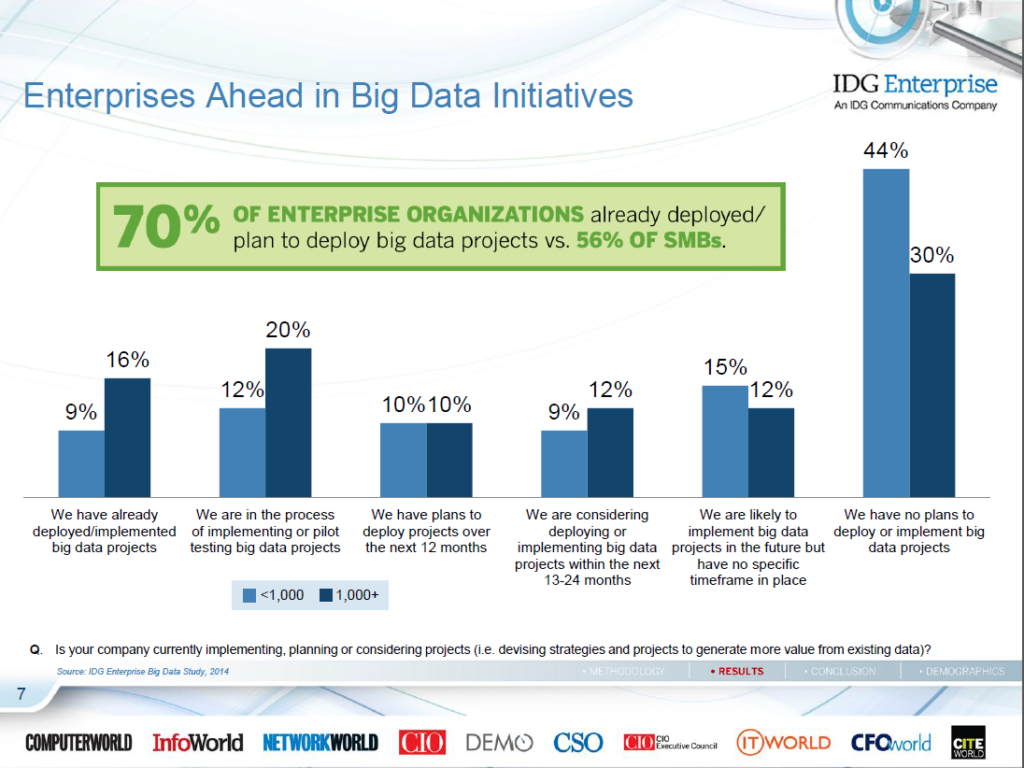 Big-Data-IDG